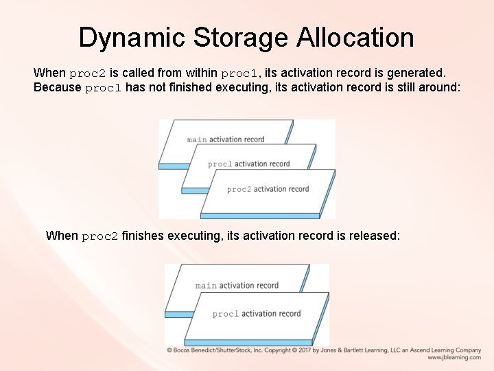 Dynamic Storage Allocation When proc 2 is called from within proc 1, its activation