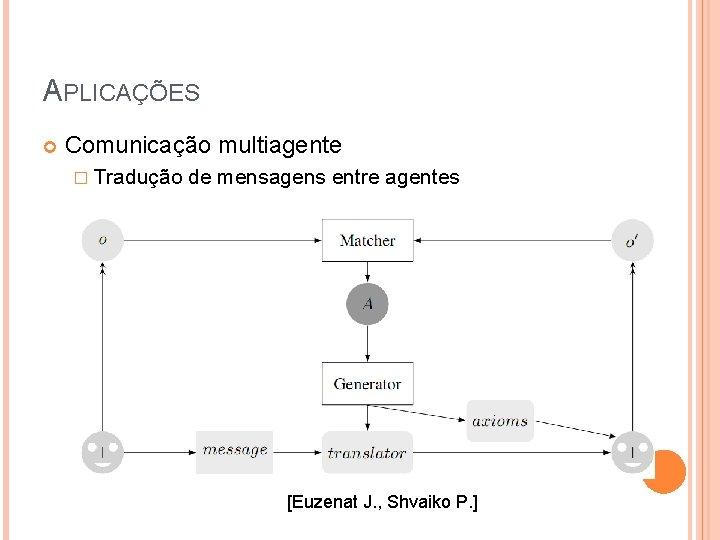 APLICAÇÕES Comunicação multiagente � Tradução de mensagens entre agentes [Euzenat J. , Shvaiko P.