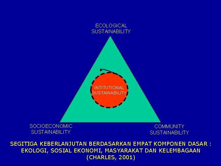 ECOLOGICAL SUSTAINABILITY INTITUTIONAL SUSTAINABILITY SOCIOECONOMIC SUSTAINABILITY COMMUNITY SUSTAINABILITY SEGITIGA KEBERLANJUTAN BERDASARKAN EMPAT KOMPONEN DASAR