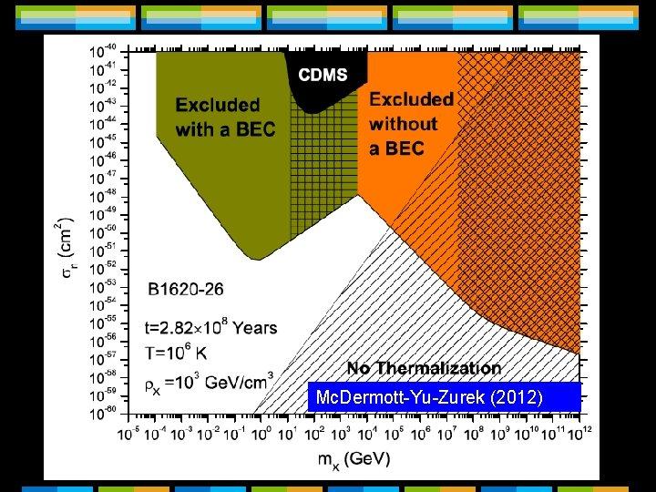 Observational constraints For the case of the pulsar B 1620 -26: Mc. Dermott-Yu-Zurek (2012)