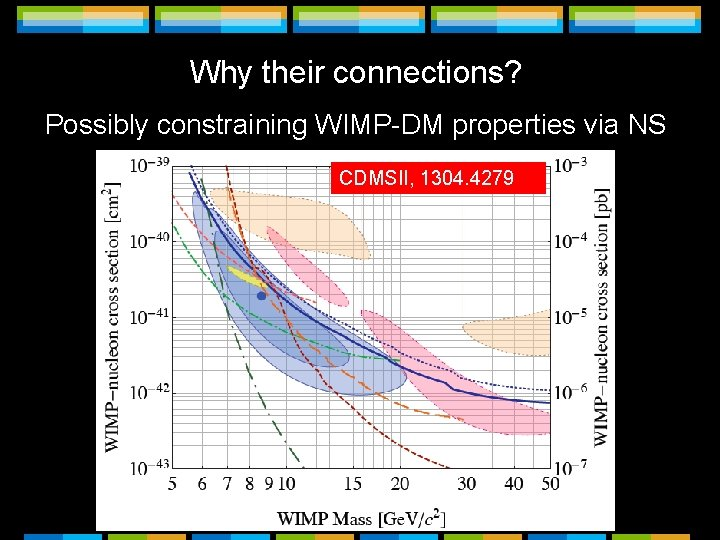 Why their connections? Possibly constraining WIMP-DM properties via NS CDMSII, 1304. 4279 Way below