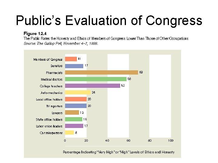 Public's Evaluation of Congress