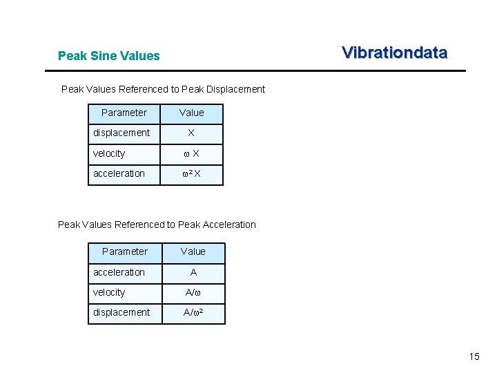 Vibrationdata Peak Sine Values Peak Values Referenced to Peak Displacement Parameter Value displacement X