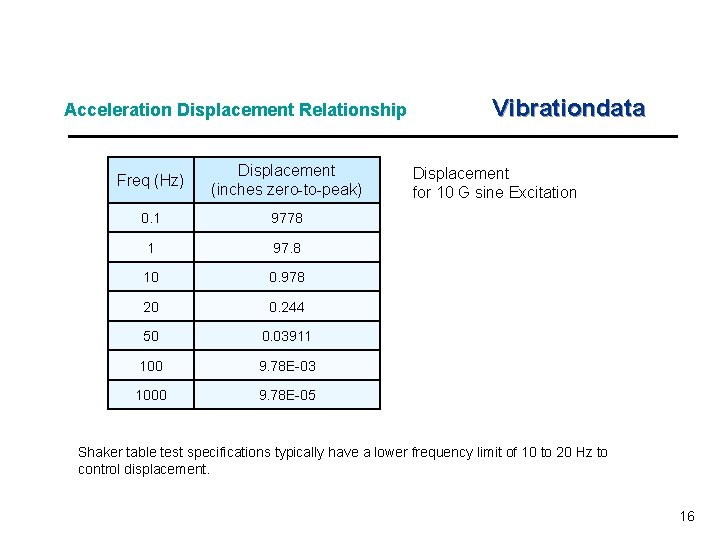 Acceleration Displacement Relationship Freq (Hz) Displacement (inches zero-to-peak) 0. 1 9778 1 97. 8