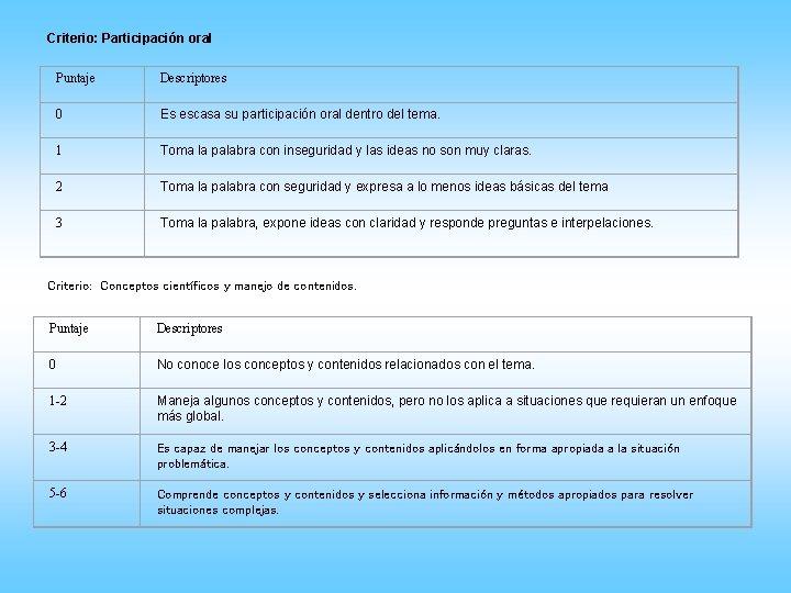 Criterio: Participación oral Puntaje Descriptores 0 Es escasa su participación oral dentro del tema.