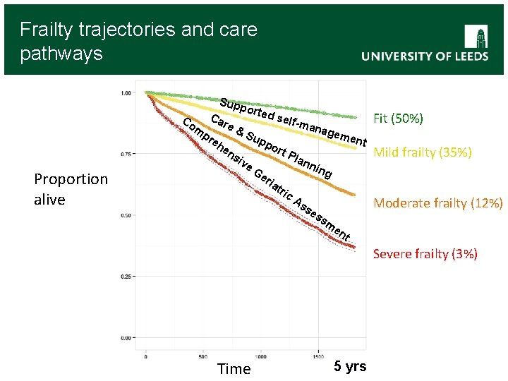 Frailty trajectories and care pathways Sup Co m Proportion alive Ca re pr eh