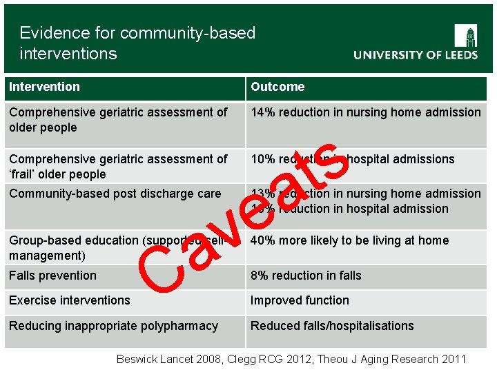 Evidence for community-based interventions Intervention Outcome Comprehensive geriatric assessment of older people 14% reduction