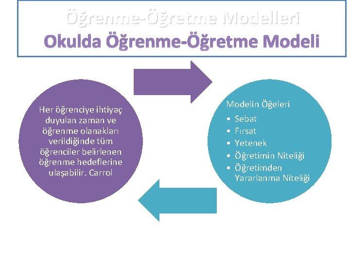 Öğrenme-Öğretme Modelleri Okulda Öğrenme-Öğretme Modeli Her öğrenciye ihtiyaç duyulan zaman ve öğrenme olanakları verildiğinde
