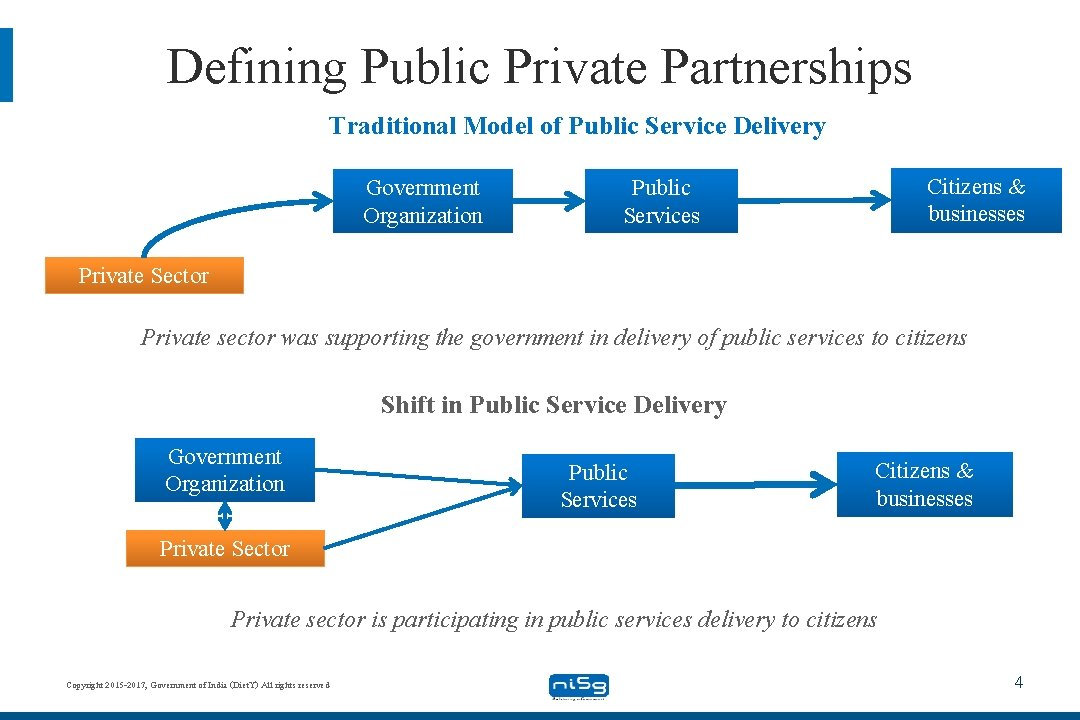 Defining Public Private Partnerships Traditional Model of Public Service Delivery Government Organization Citizens &