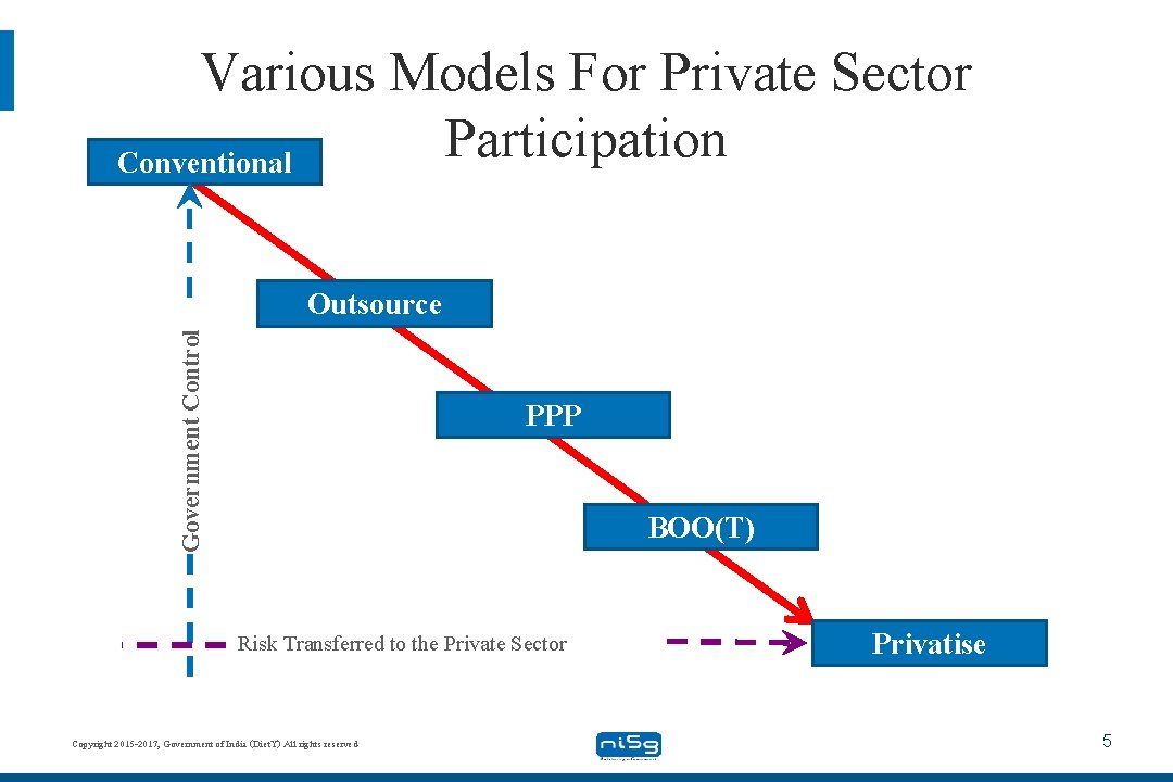 Various Models For Private Sector Participation Conventional Government Control Outsource PPP BOO(T) Risk Transferred