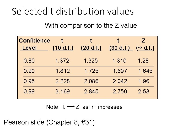 Selected t distribution values With comparison to the Z value Confidence t Level (10