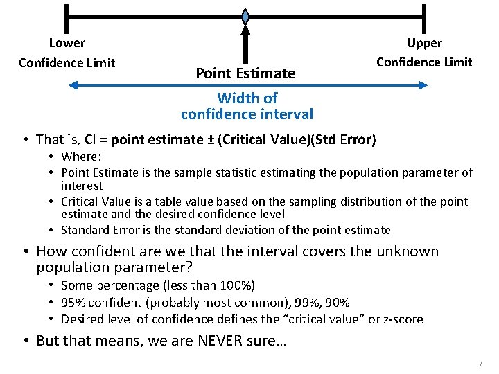 Lower Confidence Limit Point Estimate Width of confidence interval Upper Confidence Limit • That