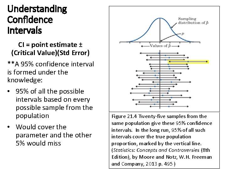 Understanding Confidence Intervals CI = point estimate ± (Critical Value)(Std Error) **A 95% confidence