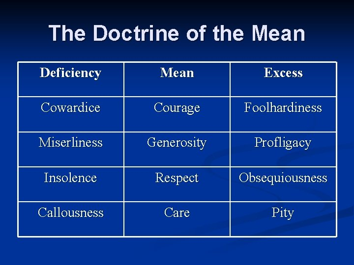 The Doctrine of the Mean Deficiency Mean Excess Cowardice Courage Foolhardiness Miserliness Generosity Profligacy