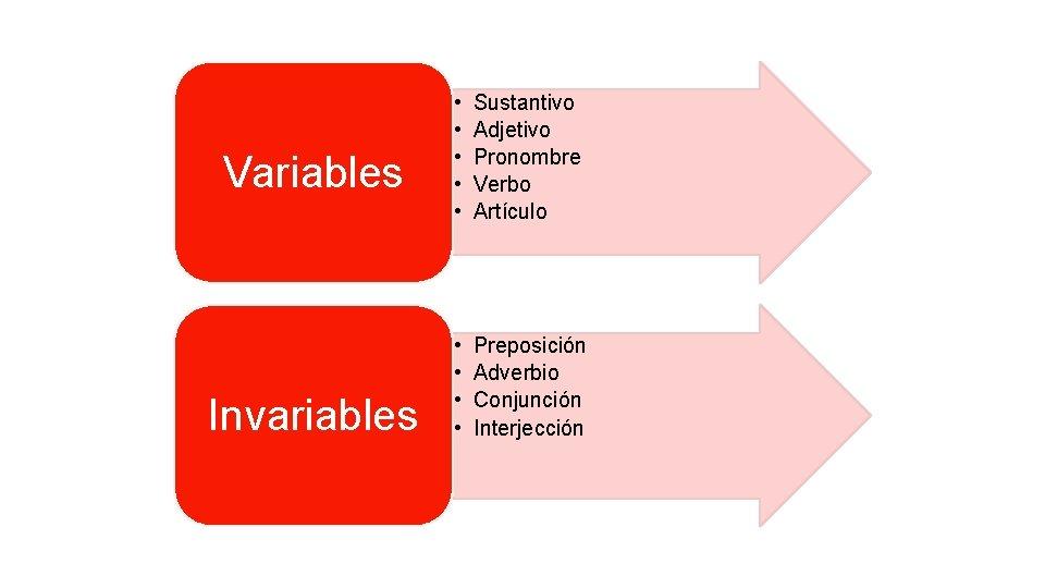 Variables Invariables • • • Sustantivo Adjetivo Pronombre Verbo Artículo • • Preposición Adverbio
