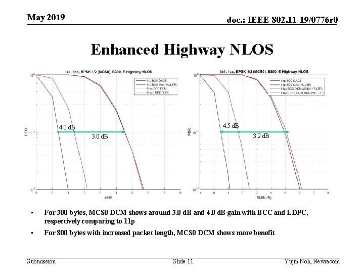 May 2019 doc. : IEEE 802. 11 -19/0776 r 0 Enhanced Highway NLOS 4.