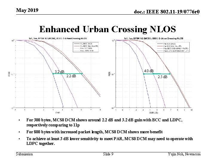 May 2019 doc. : IEEE 802. 11 -19/0776 r 0 Enhanced Urban Crossing NLOS