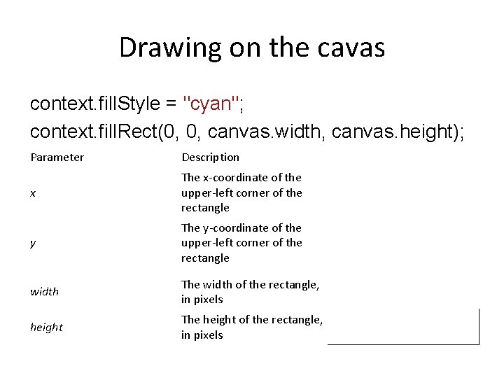 """Drawing on the cavas context. fill. Style = """"cyan""""; context. fill. Rect(0, 0, canvas."""