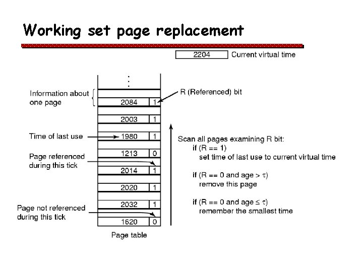 Page Replacement Q Q Assume A Normal Page