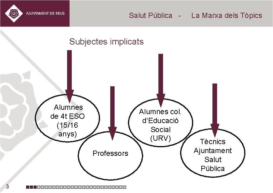 Salut Pública - La Marxa dels Tòpics Subjectes implicats Alumnes de 4 t ESO