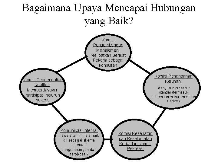 Bagaimana Upaya Mencapai Hubungan yang Baik? Komisi Pengembangan Manajemen: Melibatkan Serikat Pekerja sebagai konsultan