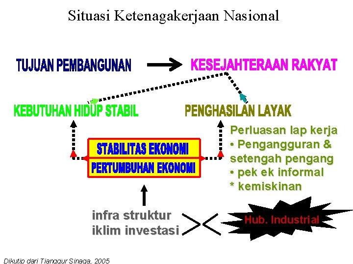 Situasi Ketenagakerjaan Nasional Perluasan lap kerja • Pengangguran & setengah pengang • pek ek