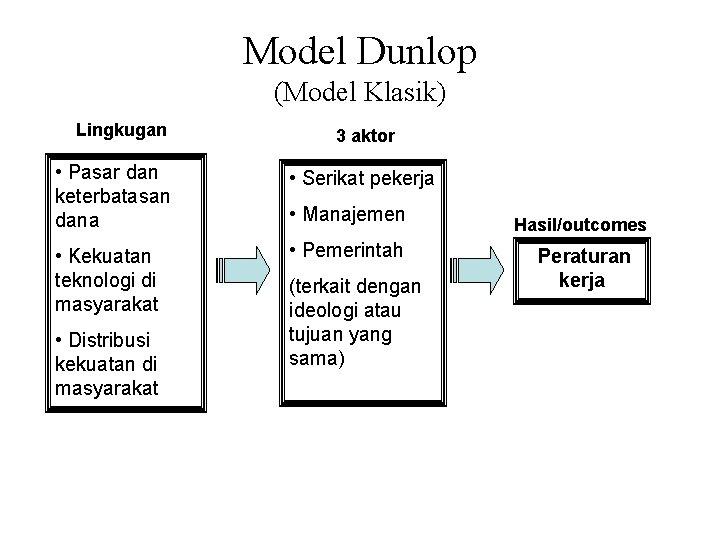 Model Dunlop (Model Klasik) Lingkugan 3 aktor • Pasar dan keterbatasan dana • Serikat