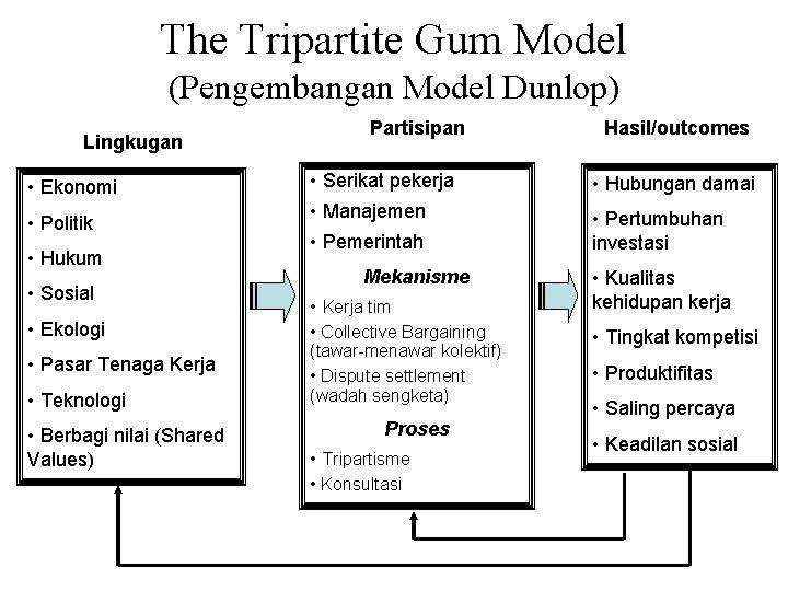 The Tripartite Gum Model (Pengembangan Model Dunlop) Lingkugan • Ekonomi • Politik • Hukum