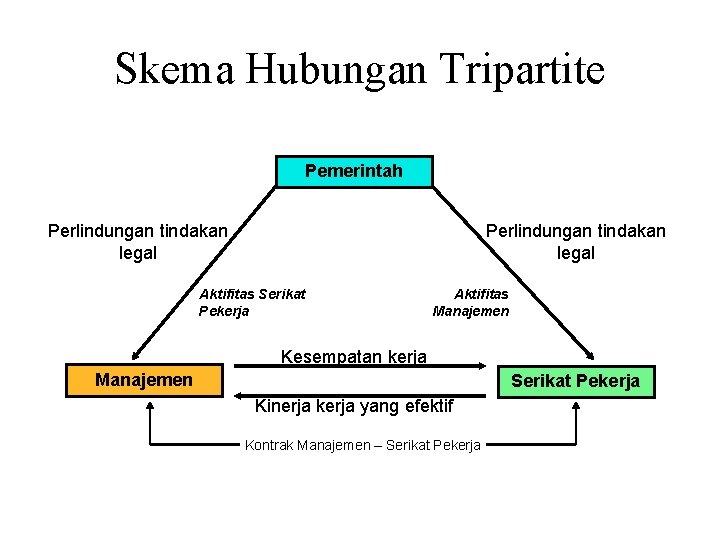 Skema Hubungan Tripartite Pemerintah Perlindungan tindakan legal Aktifitas Serikat Pekerja Aktifitas Manajemen Kesempatan kerja