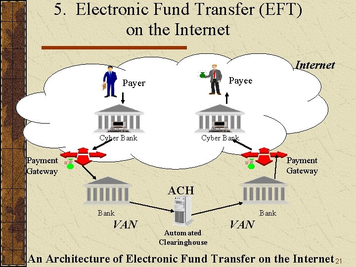 5. Electronic Fund Transfer (EFT) on the Internet Payee Payer Cyber Bank Payment Gateway