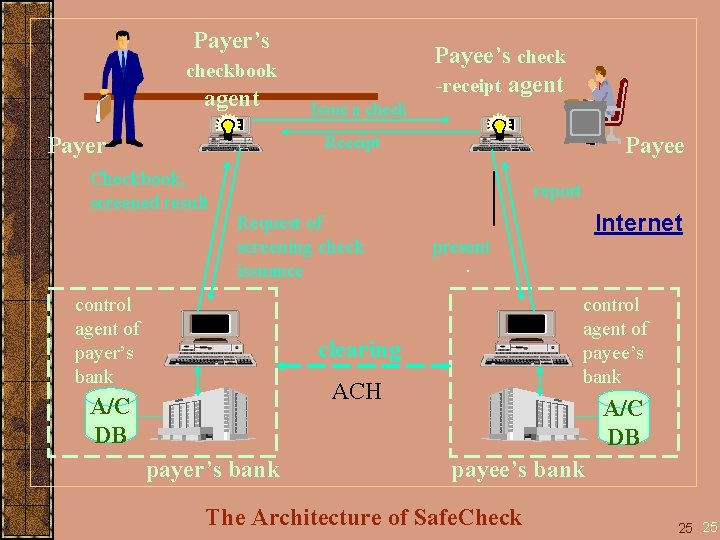 Payer's Payee's check -receipt agent checkbook agent Payer Issue a check Payee Receipt Checkbook,