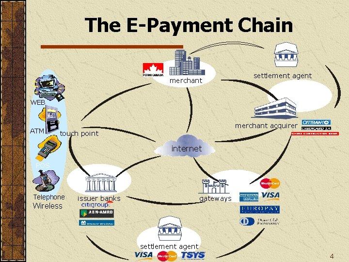 The E-Payment Chain merchant settlement agent WEB ATM merchant acquirer touch point internet POS