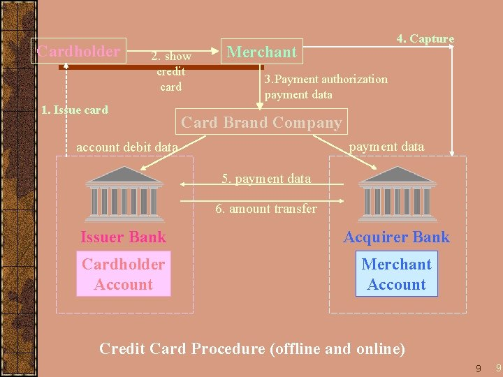 Cardholder 2. show credit card 1. Issue card 4. Capture Merchant 3. Payment authorization
