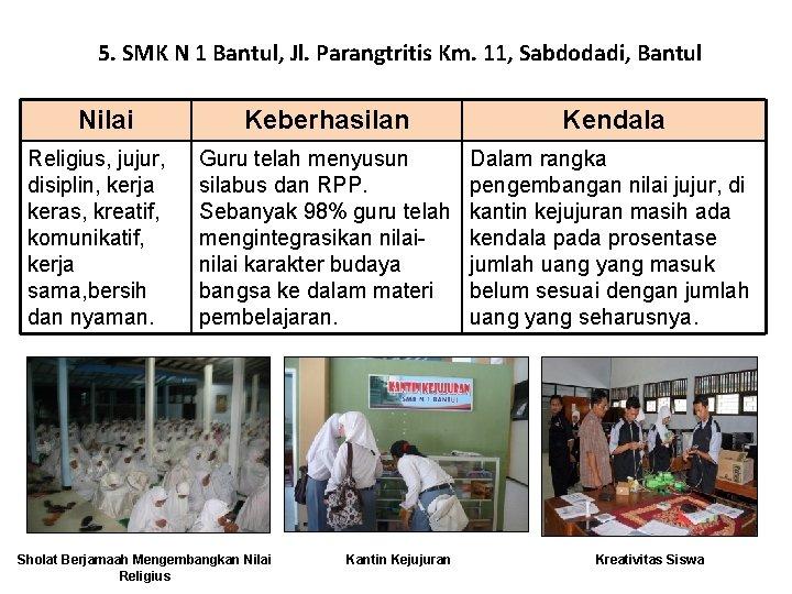 5. SMK N 1 Bantul, Jl. Parangtritis Km. 11, Sabdodadi, Bantul Nilai Religius, jujur,