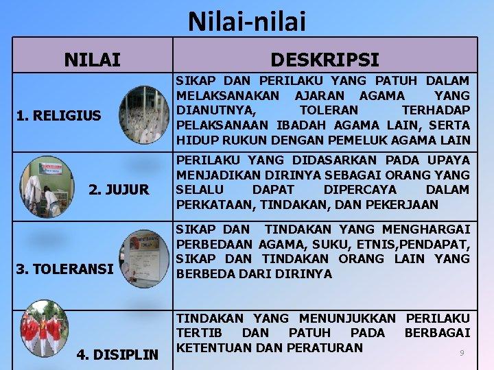 Nilai-nilai NILAI 1. RELIGIUS 2. JUJUR 3. TOLERANSI 4. DISIPLIN DESKRIPSI SIKAP DAN PERILAKU