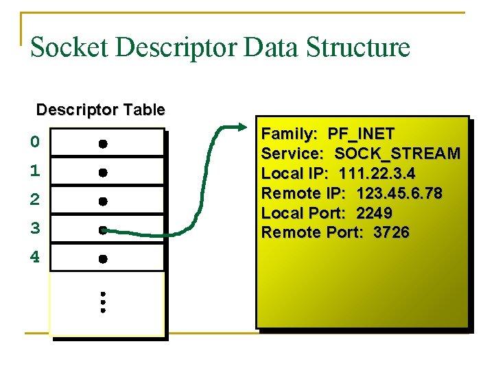 Socket Descriptor Data Structure Descriptor Table 0 1 2 3 4 Family: PF_INET Service: