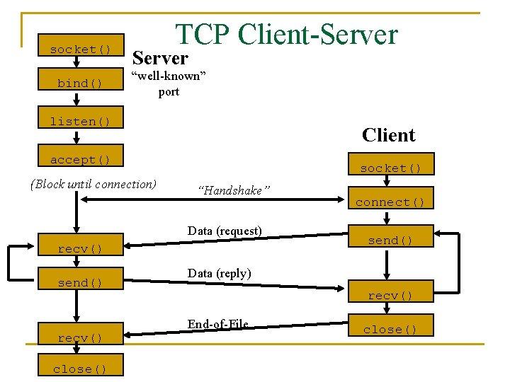 "socket() bind() TCP Client-Server ""well-known"" port listen() Client accept() (Block until connection) socket() ""Handshake"""