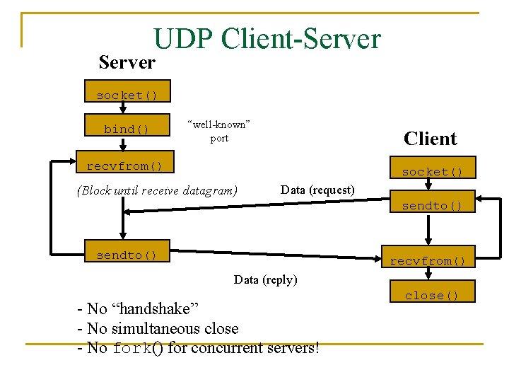 "UDP Client-Server socket() bind() ""well-known"" port Client recvfrom() socket() (Block until receive datagram) Data"