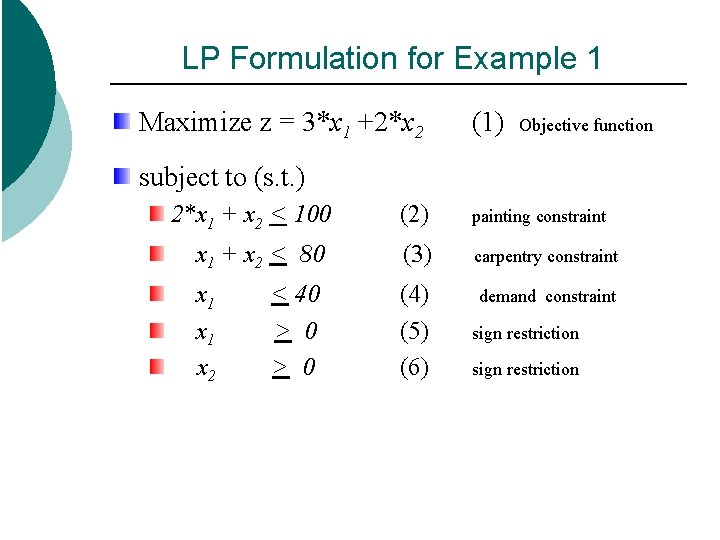 LP Formulation for Example 1 Maximize z = 3*x 1 +2*x 2 (1) Objective