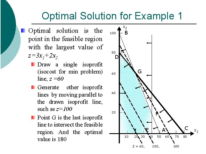 Optimal Solution for Example 1 Optimal solution is the point in the feasible region