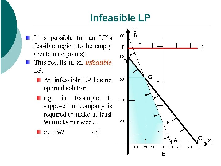 Infeasible LP It is possible for an LP's feasible region to be empty (contain