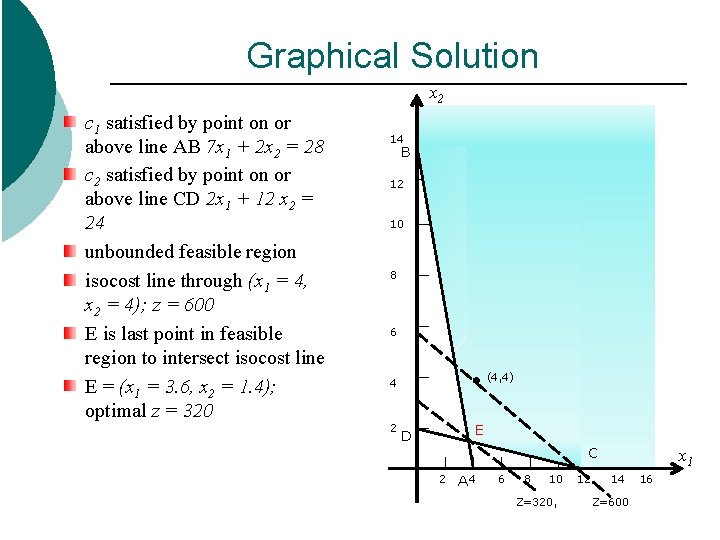 Graphical Solution x 2 c 1 satisfied by point on or above line AB