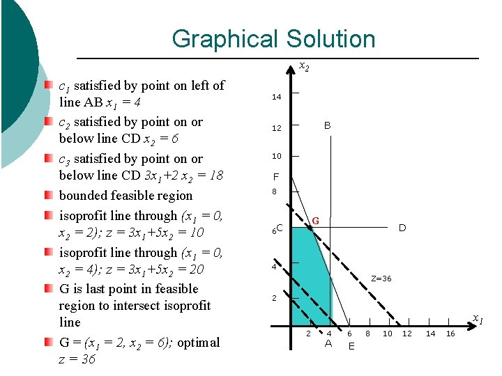 Graphical Solution x 2 c 1 satisfied by point on left of line AB