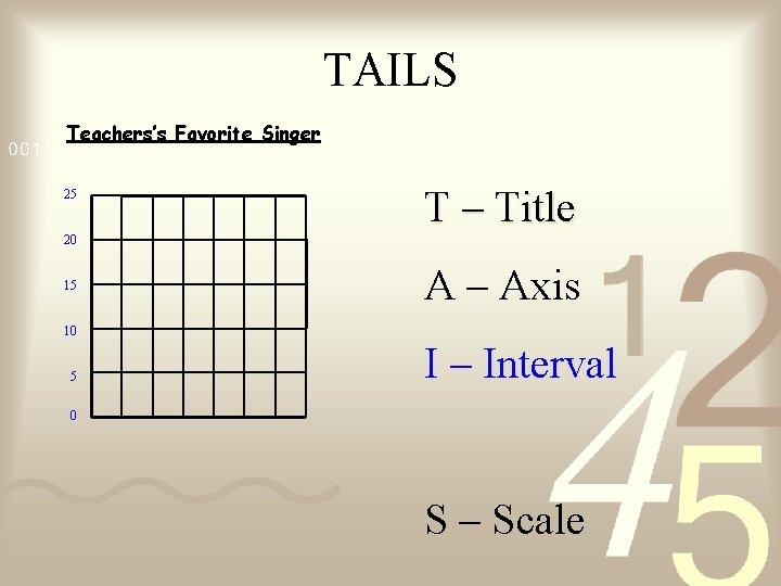 TAILS Teachers's Favorite Singer 25 T – Title 20 15 A – Axis 10