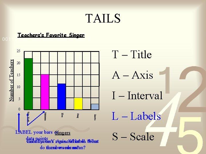 TAILS Teachers's Favorite Singer T – Title Number of Teachers 25 20 A –