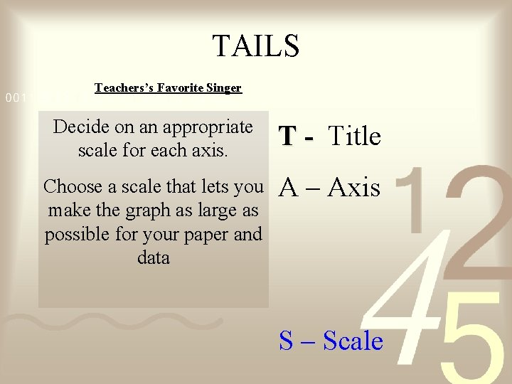 TAILS Teachers's Favorite Singer Decide on an appropriate scale for each axis. T -