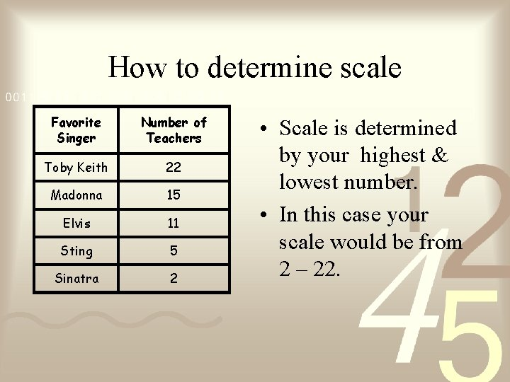 How to determine scale Favorite Singer Number of Teachers Toby Keith 22 Madonna 15