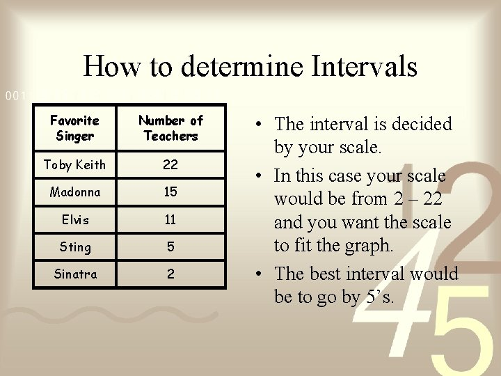 How to determine Intervals Favorite Singer Number of Teachers Toby Keith 22 Madonna 15