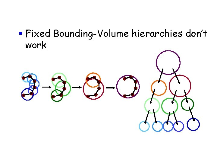 § Fixed Bounding-Volume hierarchies don't work sec 17