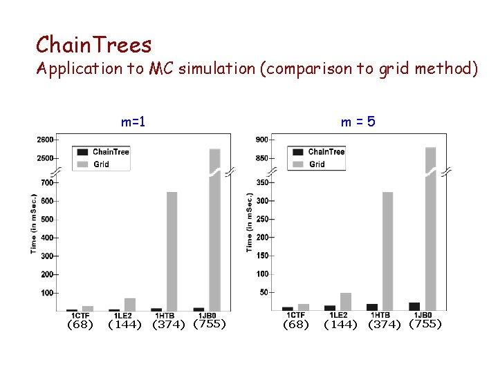 Chain. Trees Application to MC simulation (comparison to grid method) m=1 (68) (144) (374)